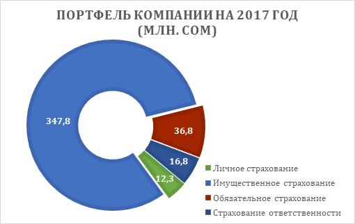 обязательные виды страхования в кыргызстане
